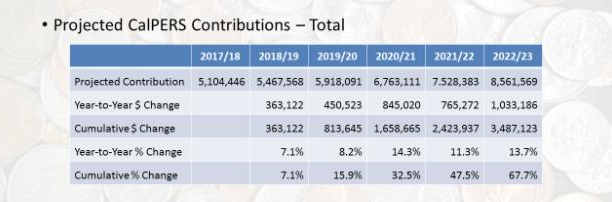Projected CalPERS Contributions - City of Madera