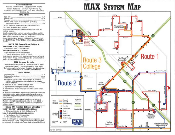 MAX System Map